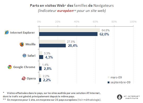 Estadísticas navegadores 2009