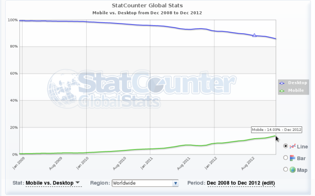 Mobile vs. Desktop from Dec 2008 to Dec 2012 | StatCounter Global Stats - Mozilla Firefox_012
